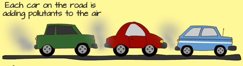 Par 7 4 2 1 Air Pollution Econatics Environmental Management