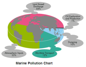 marine-pollution